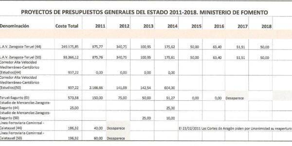 PGE sin cumplir y petición de un plan de Infraestructuras para zonas despobladas