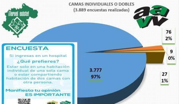 El 97% de los turolenses prefieren estar en una habitación individual si tienen que ingresar en el hospital